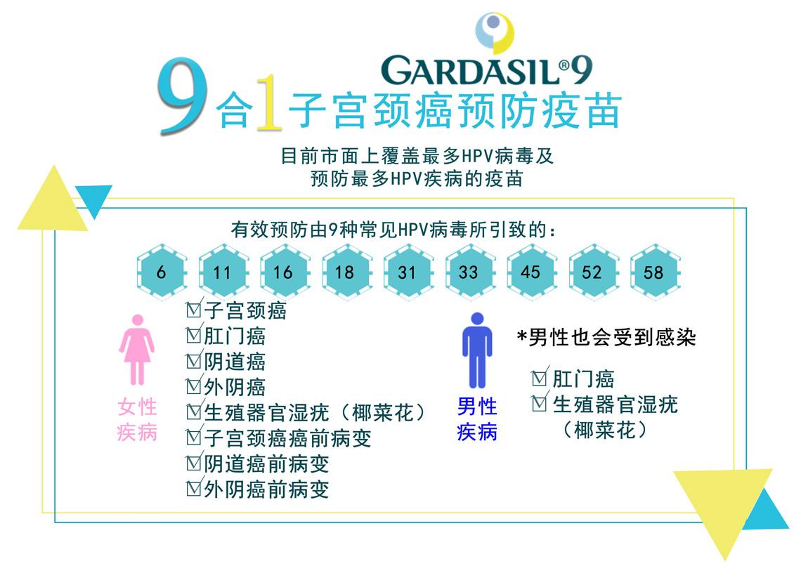 九價HPV疫苗