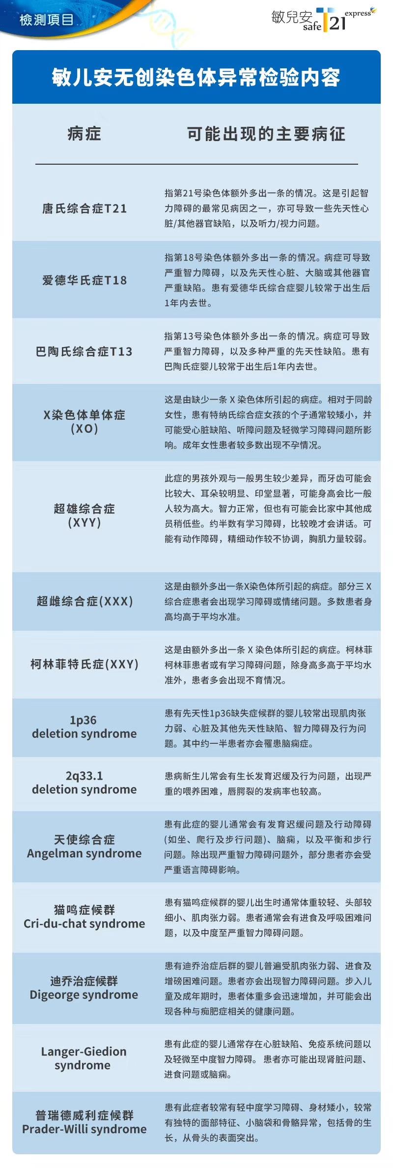 香港敏儿安T21无创产前检测降价优惠,别错过~
